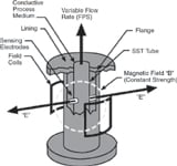 Figure 5. The magnetic head flowmeter