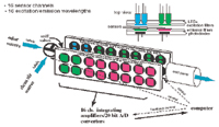 Figure 2. Diagram of ScenTrak sensing chamber, showing sniff pump and organization of 16 sensors deployed on substrates in the air chamber, along with LEDs, appropriate excitation, and emission filters for  each sensor, and photodiodes to detect the fluorescence signal