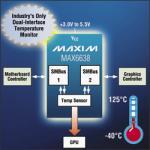 Temperature Sensor with SMBus from Maxim