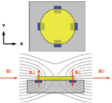 Figure 1. A top view of the Triaxis Hall sensor (A) showing the IMC (yellow) and planar Hall plates (blue). A cross section (B) along one axis of a Triaxis sensor shows the IMC and planar Hall plates and magnetic flux lines
