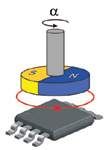 Figure 3. A diametrically magnetized magnet rotating above the IC