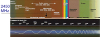 Figure 1. The electromagnetic spectrum and wireless signals