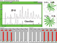 Figure 8. The chemical profiles of gasoline and JP-8 produce easily recognizable olfactory images and can be separated using arrays of virtual chemical sensors