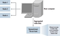 Figure 2. Currently, most wireless sensor node data can only be logged to a spreadsheet. No easy automated method exists for distributing the data throughout the enterprise