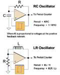 Figure 2. Universal signal conditioning, based on RC and LR oscillators, converts sensor outputs into frequency-based signals