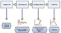 > Figure 3.  A typical Drive Sensor Technology wafer-level test flow for a MEMS capacitive accelerometer