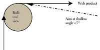 "Figure 4. One solution to emissivity problems caused by your target s being cooler than ambient conditions, such as with web products, is to aim your IRT into the ""wedge"" formed by the roll and the product"