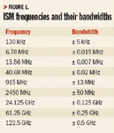 Figure 1. ISM frequencies and their bandwidths