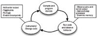 Figure 1. Typical debugging cycle