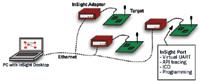 Figure 4. InSight development setup