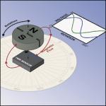 TMR Angle Sensor from NVE
