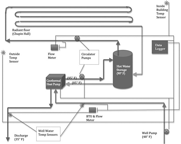 Figure 2. A diagram of the Chewonki GHP monitoring system