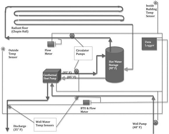 Radiant heat pump diagram piping for floor