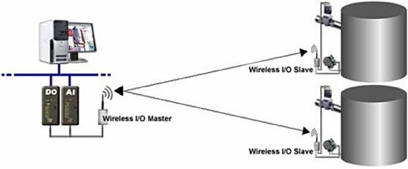 Figure 4. Wireless communication of tank levels