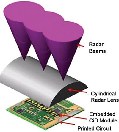 Figure 3. The completed automotive radar module