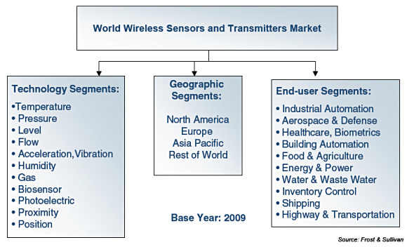 Figure 1. Scope and key areas of research for the wireless sensors market in 2009