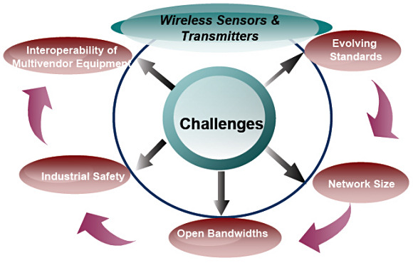 Figure 2. Key challenges for the wireless sensor market