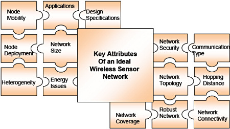 Figure 4. Key attributes of an ideal wireless sensor network