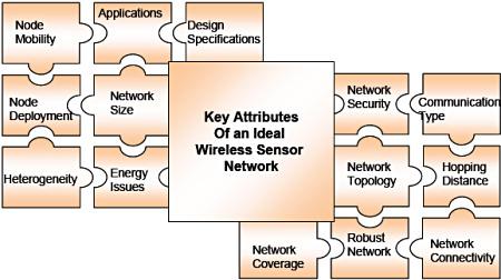 Figure 4. Key attributes of an ideal wireless sensor network