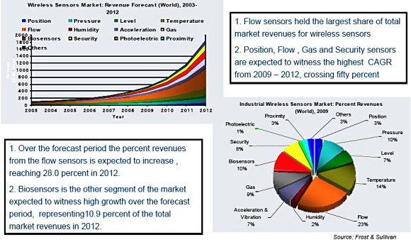 Figure 5. Wireless sensor market revenue forecast for 2009–2012  (Click image for larger version)