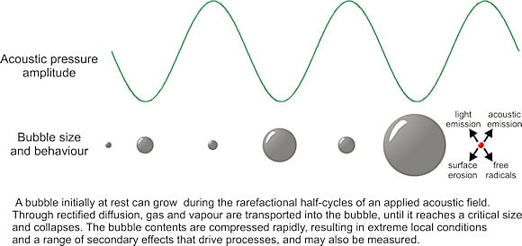 Figure 1. Bubble size and behavior in response to acoustic pressure