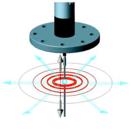 Figure 4. Sound energy pulse advances outward from the probe surface