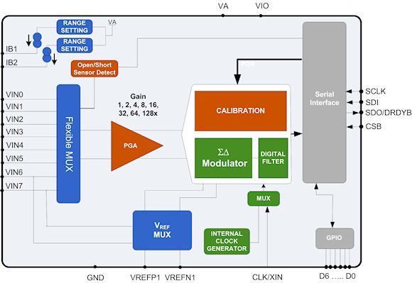 Figure 1. LMP90100 sensor transmitter AFE