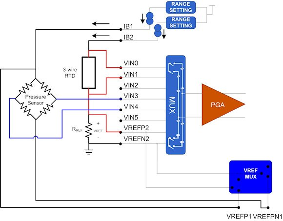 Figure 3. Temperature-compensated pressure sensor application