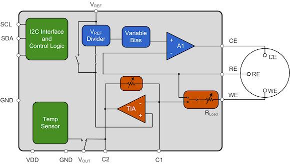 Figure 4. LMP91000 toxic gas sensor AFE