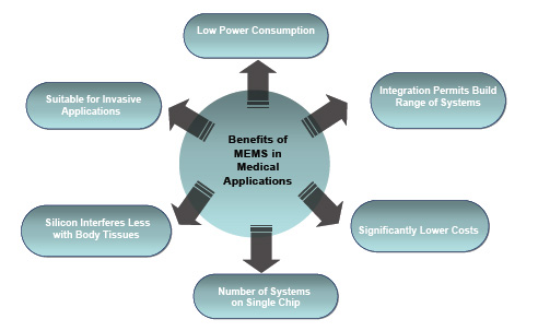 Figure 3. The benefits of MEMS technology in medical applications
