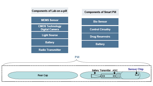 Figure 4. MEMS sensor technology in the lab-on-a-pill and smart pill