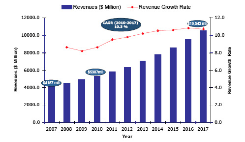 Figure 5. Market revenues 2007-2017