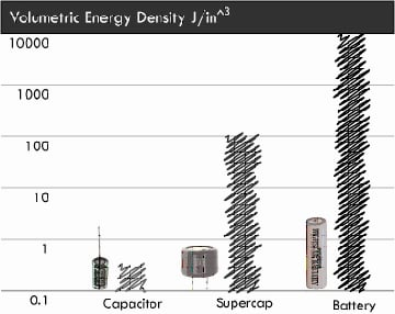 Figure 6. Volumetric energy density