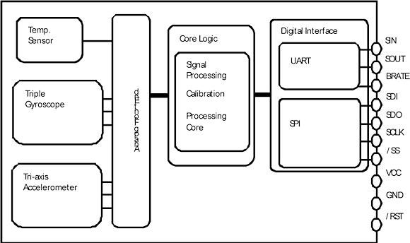 Figure 1. Epson S4E5A0A0 IMU block diagram