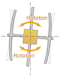 Figure 3. Body rotation