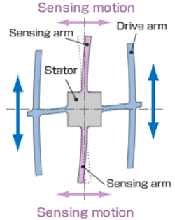Figure 5.  Induce and detect sensing arm vibration