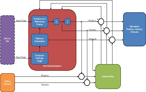 Figure 6. Typical INS block diagram