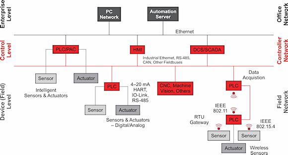 Figure 1. Typical factory floor hierarchy