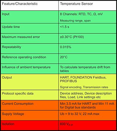 Figure 2. Typical sensor/field transmitter datasheet