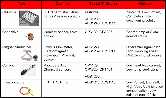 Figure 3. Common types of sensors and significant attributes