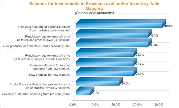 Figure 4. Reasons for investments in process level and/or inventory tank gauging