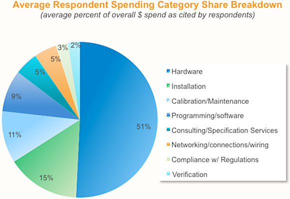 Figure 5. The breakdown of the average respondent's spending, listed by category (numbers represent the average percentage of overall money spent as cited by the respondents)