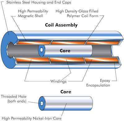 Figure 3. A cutaway photo of an LVDT showing the windings and core
