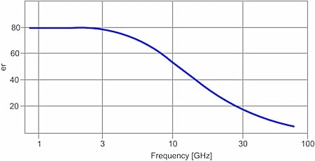 Figure 1. Permittivity of water vs. frequency