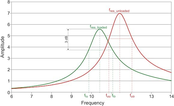 Figure 2. Resonance curve and calculation of Q factor for a loaded (yellow line) and unloaded (red line) resonator