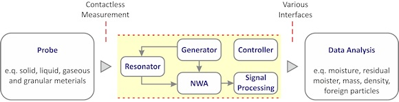 Figure 3. A resonator-based measurement system