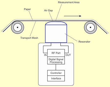 Figure 4. Diagram of sensor system with one-sided resonator installation