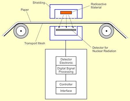 Figure 7. A schematic of a nuclear sensor