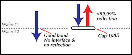 Figure 1. When the ultrasound pulsed by an acoustic microscope meets a good silicon-silicon bond there is no material interface and no echo but a gap as thin as 100 Å reflects nearly all the ultrasound