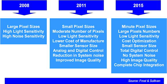 Figure 2. Market and technology road map (world) for the total image sensors market from 2008-2015